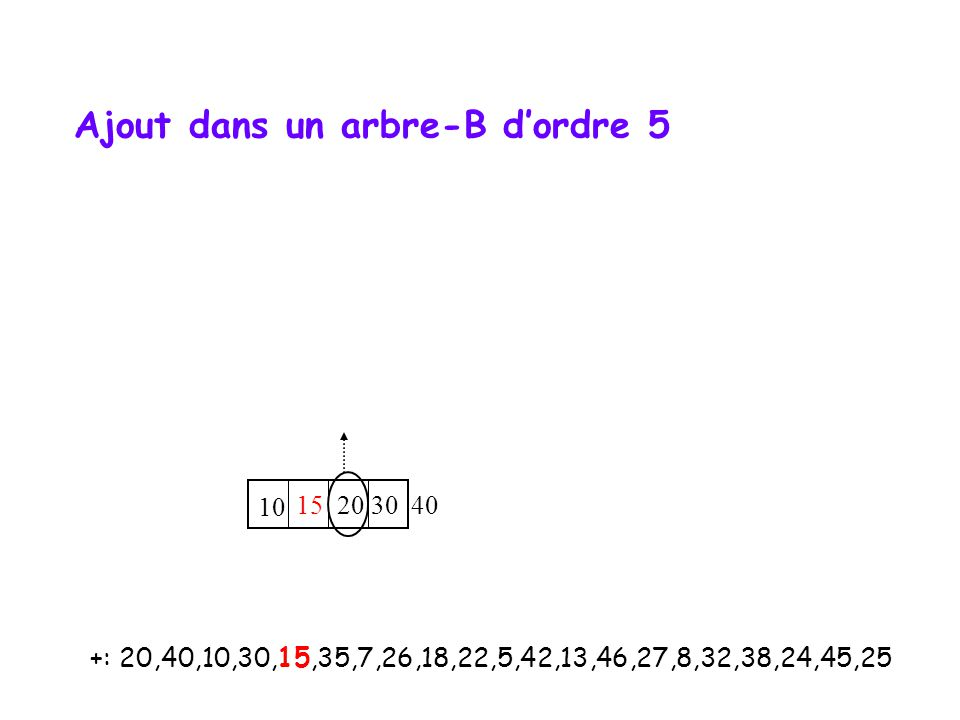+: 20,40,10,30,15,35,7,26,18,22,5,42,13,46,27,8,32,38,24,45,25 10 15 20 30 40 Ajout dans un arbre-B d'ordre 5