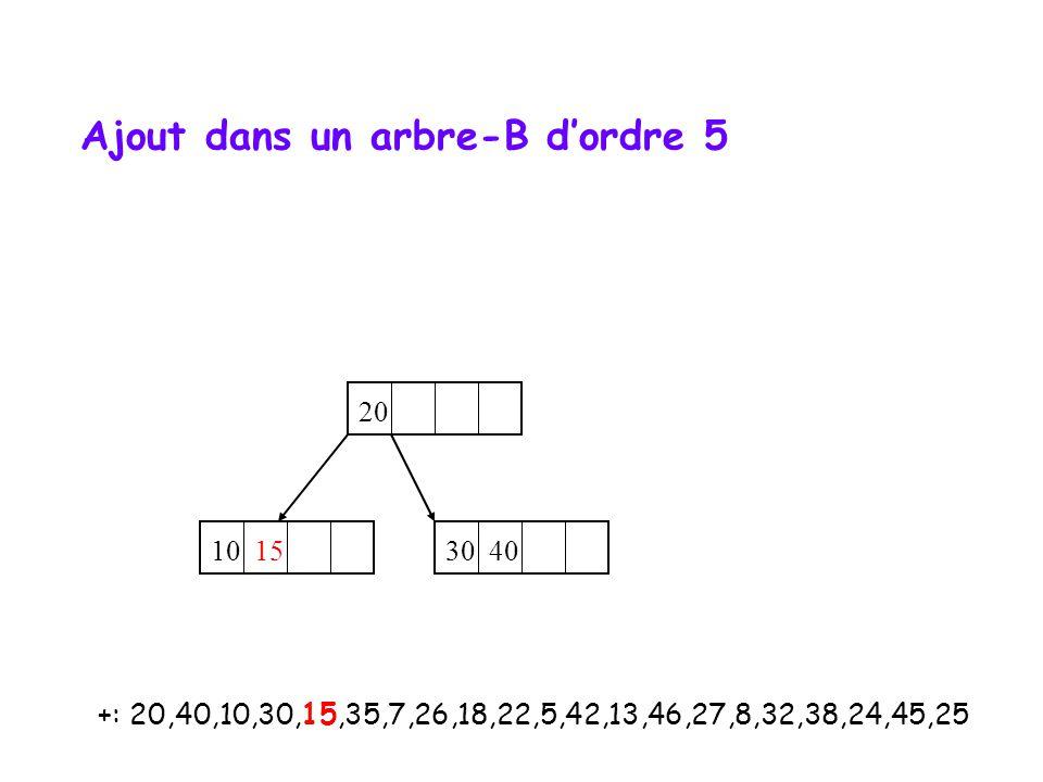 +: 20,40,10,30,15,35,7,26,18,22,5,42,13,46,27,8,32,38,24,45,25 20 10 15 30 40 Ajout dans un arbre-B d'ordre 5