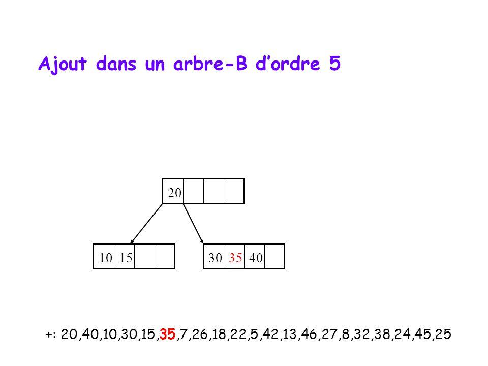+: 20,40,10,30,15,35,7,26,18,22,5,42,13,46,27,8,32,38,24,45,25 20 10 15 30 35 40 Ajout dans un arbre-B d'ordre 5