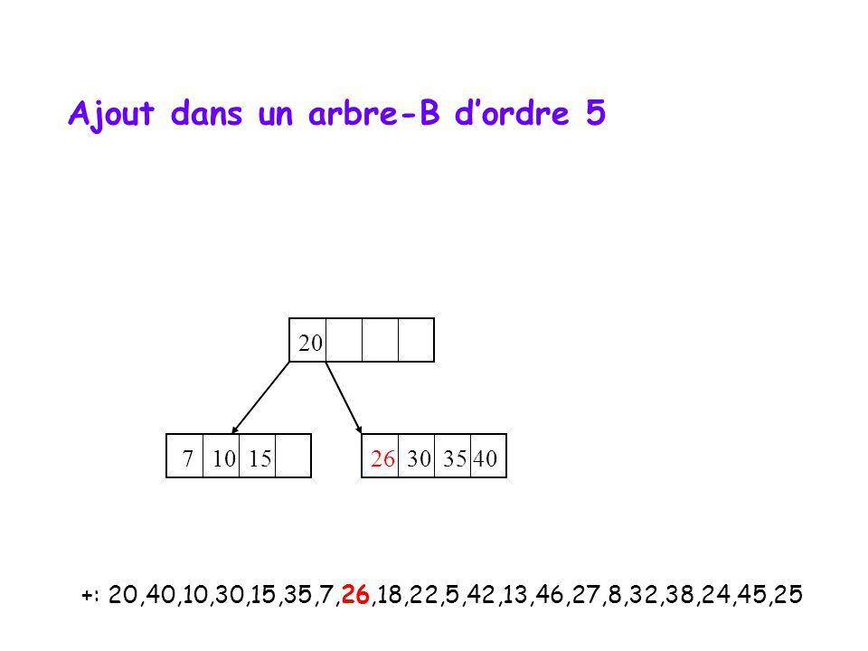 +: 20,40,10,30,15,35,7,26,18,22,5,42,13,46,27,8,32,38,24,45,25 20 7 10 15 26 30 35 40 Ajout dans un arbre-B d'ordre 5