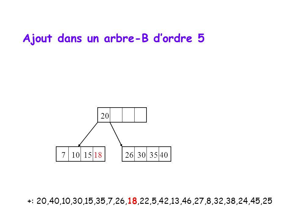 +: 20,40,10,30,15,35,7,26,18,22,5,42,13,46,27,8,32,38,24,45,25 20 7 10 15 18 26 30 35 40 Ajout dans un arbre-B d'ordre 5