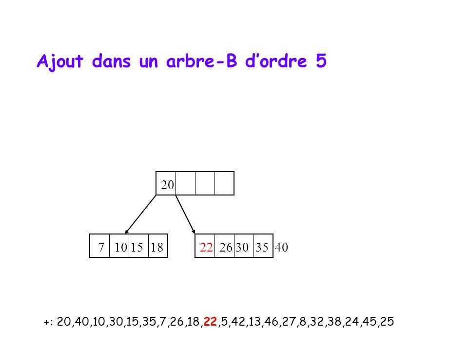 +: 20,40,10,30,15,35,7,26,18,22,5,42,13,46,27,8,32,38,24,45,25 20 7 10 15 18 22 26 30 35 40 Ajout dans un arbre-B d'ordre 5