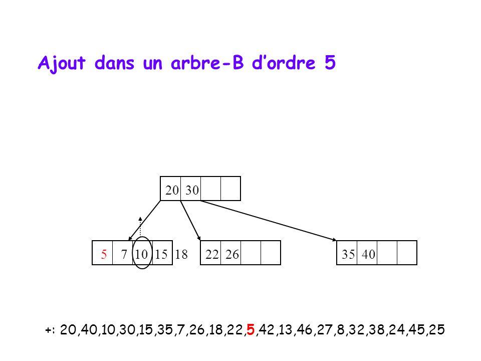 +: 20,40,10,30,15,35,7,26,18,22,5,42,13,46,27,8,32,38,24,45,25 20 30 5 7 10 15 18 35 40 22 26 Ajout dans un arbre-B d'ordre 5