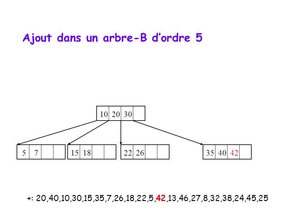 +: 20,40,10,30,15,35,7,26,18,22,5,42,13,46,27,8,32,38,24,45,25 10 20 30 35 40 42 5 7 22 26 15 18 Ajout dans un arbre-B d'ordre 5