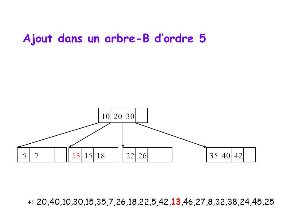 +: 20,40,10,30,15,35,7,26,18,22,5,42,13,46,27,8,32,38,24,45,25 10 20 30 35 40 42 5 7 22 26 13 15 18 Ajout dans un arbre-B d'ordre 5