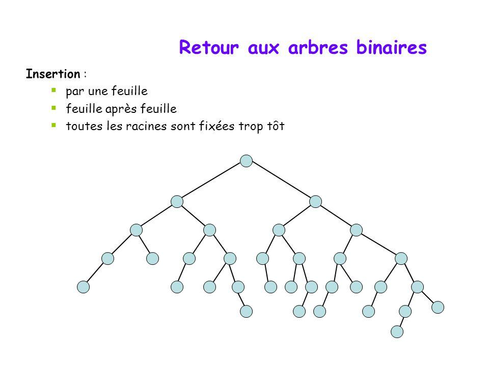 Retour aux arbres binaires Insertion :  par une feuille  feuille après feuille  toutes les racines sont fixées trop tôt