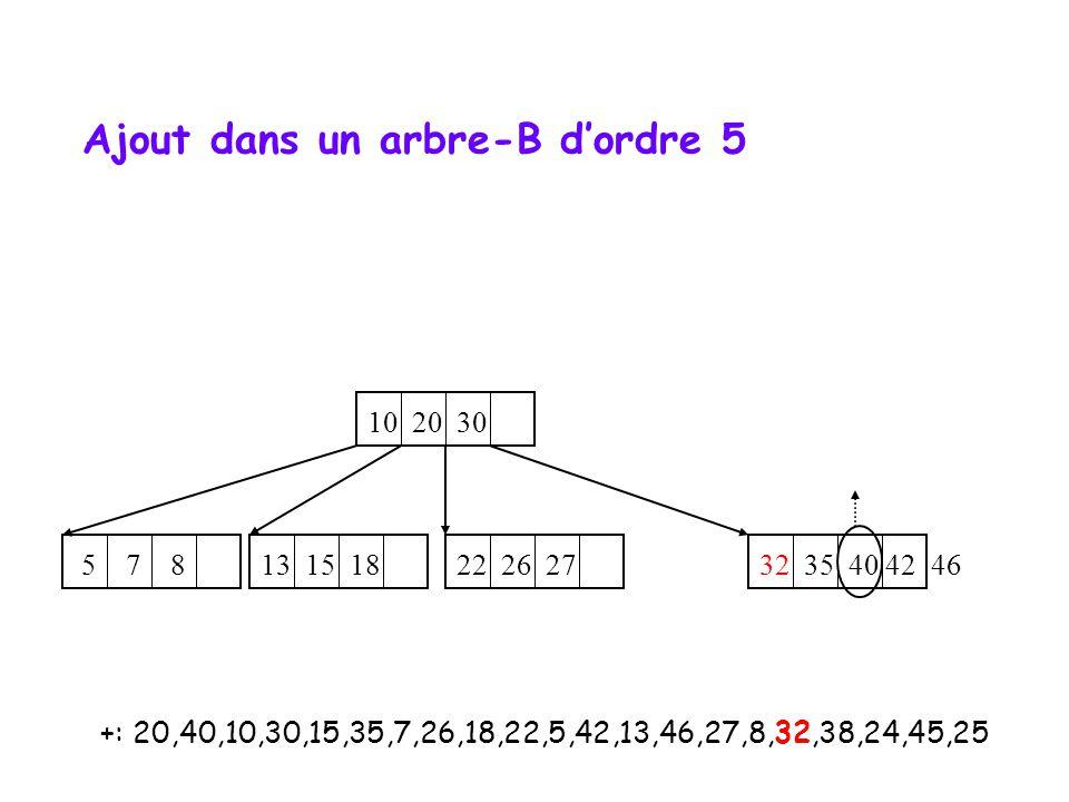 +: 20,40,10,30,15,35,7,26,18,22,5,42,13,46,27,8,32,38,24,45,25 10 20 30 32 35 40 42 46 5 7 8 22 26 27 13 15 18 Ajout dans un arbre-B d'ordre 5