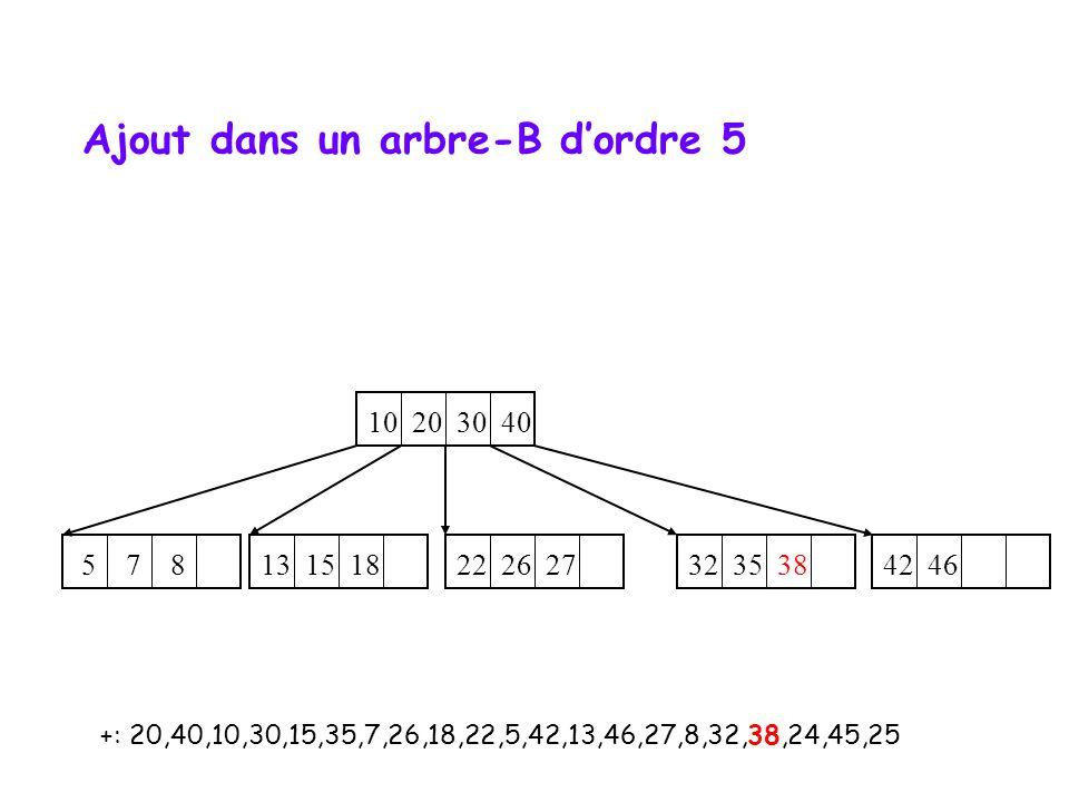 +: 20,40,10,30,15,35,7,26,18,22,5,42,13,46,27,8,32,38,24,45,25 10 20 30 40 32 35 38 42 46 5 7 8 22 26 27 13 15 18 Ajout dans un arbre-B d'ordre 5