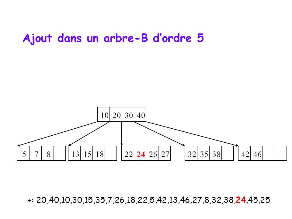 +: 20,40,10,30,15,35,7,26,18,22,5,42,13,46,27,8,32,38,24,45,25 10 20 30 40 32 35 38 42 46 5 7 8 22 24 26 27 13 15 18 Ajout dans un arbre-B d'ordre 5