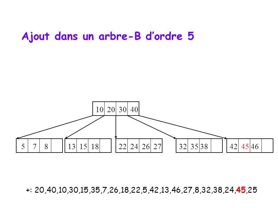 +: 20,40,10,30,15,35,7,26,18,22,5,42,13,46,27,8,32,38,24,45,25 10 20 30 40 32 35 38 42 45 46 5 7 8 22 24 26 27 13 15 18 Ajout dans un arbre-B d'ordre