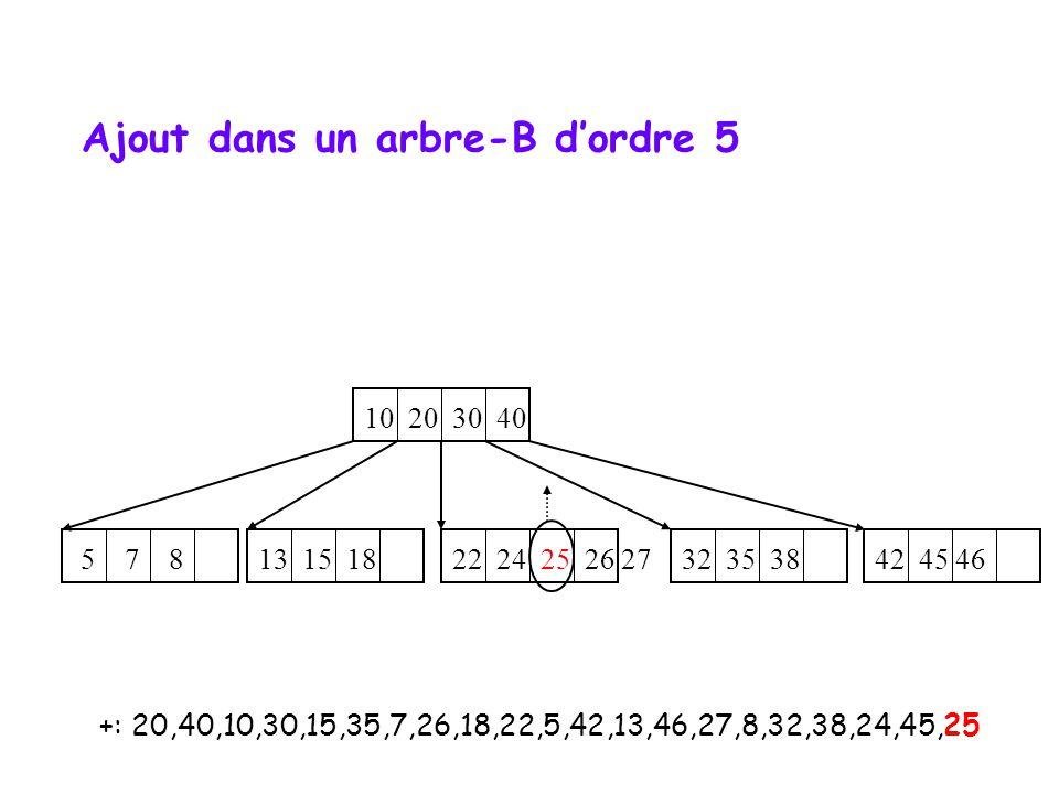 +: 20,40,10,30,15,35,7,26,18,22,5,42,13,46,27,8,32,38,24,45,25 10 20 30 40 5 7 8 22 24 25 26 27 32 35 38 13 15 18 42 45 46 Ajout dans un arbre-B d'ord