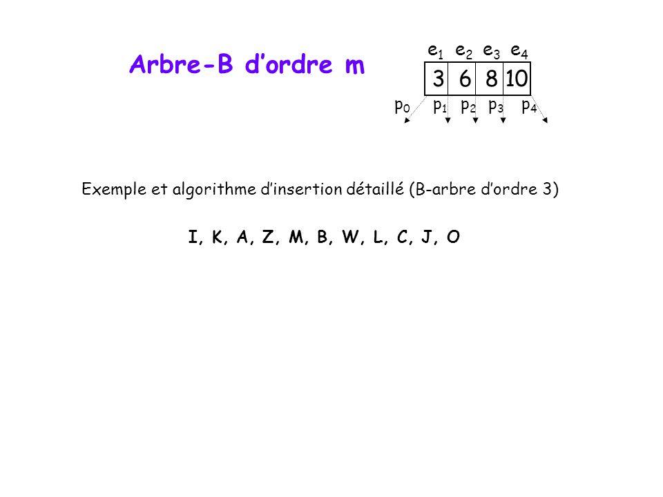 Arbre-B d'ordre m Exemple et algorithme d'insertion détaillé (B-arbre d'ordre 3) I, K, A, Z, M, B, W, L, C, J, O 3 6 8 10 p0p0 p1p1 p2p2 p3p3 p4p4 e1e