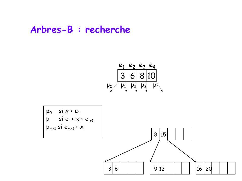 8 15 3 6 9 12 16 20 Arbres-B : recherche p 0 si x < e 1 p i si e i < x < e i+1 p m-1 si e m-1 < x 3 6 8 10 p0p0 p1p1 p2p2 p3p3 p4p4 e1e1 e2e2 e3e3 e4e