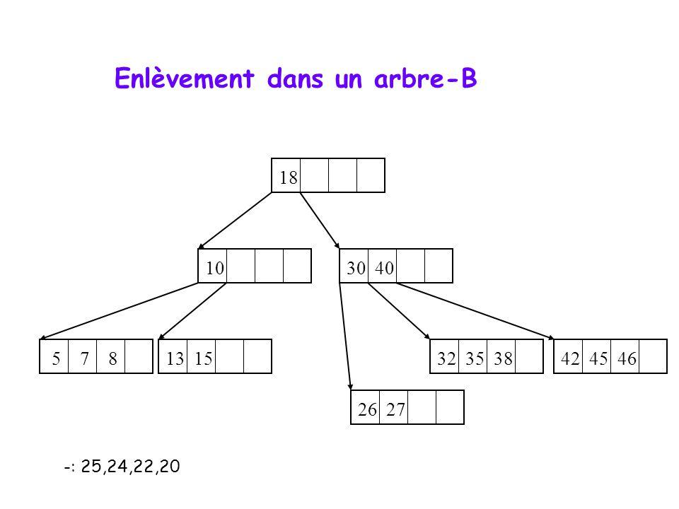 -: 25,24,22,20 10 5 7 8 32 35 38 13 15 42 45 46 26 27 18 30 40 Enlèvement dans un arbre-B