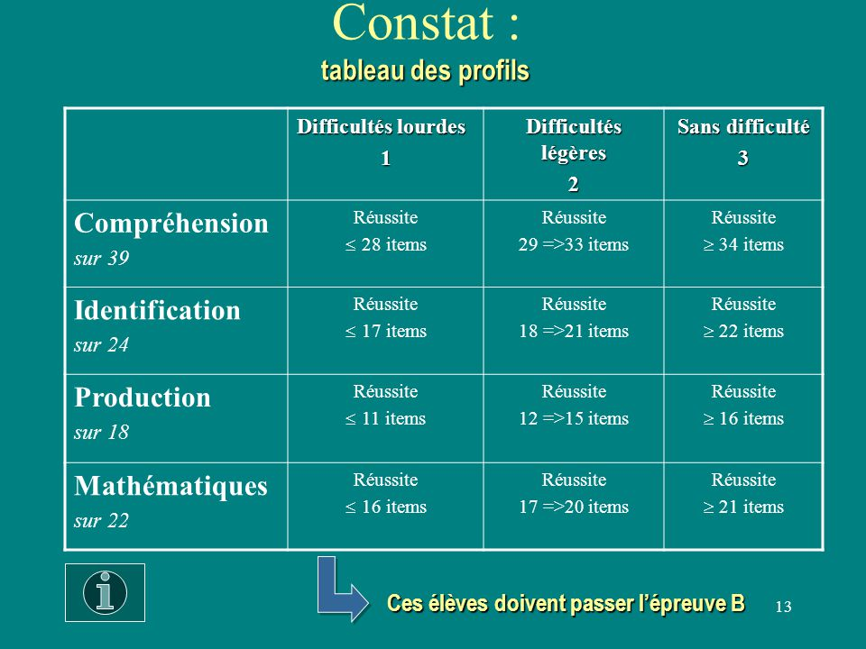 13 tableau des profils Constat : tableau des profils Difficultés lourdes 1 Difficultés légères 2 Sans difficulté 3 Compréhension sur 39 Réussite  28