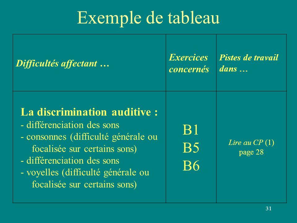 31 Exemple de tableau Difficultés affectant … Exercices concernés Pistes de travail dans … La discrimination auditive : - différenciation des sons - c