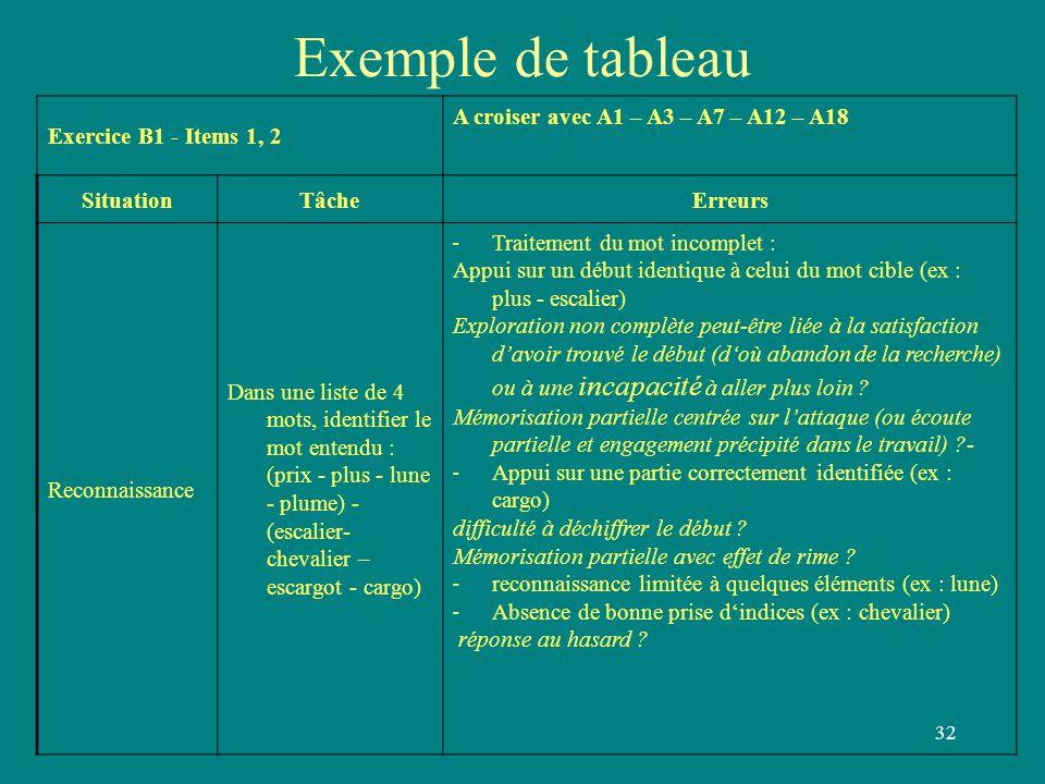 32 Exemple de tableau Exercice B1 - Items 1, 2 A croiser avec A1 – A3 – A7 – A12 – A18 SituationTâcheErreurs Reconnaissance Dans une liste de 4 mots,