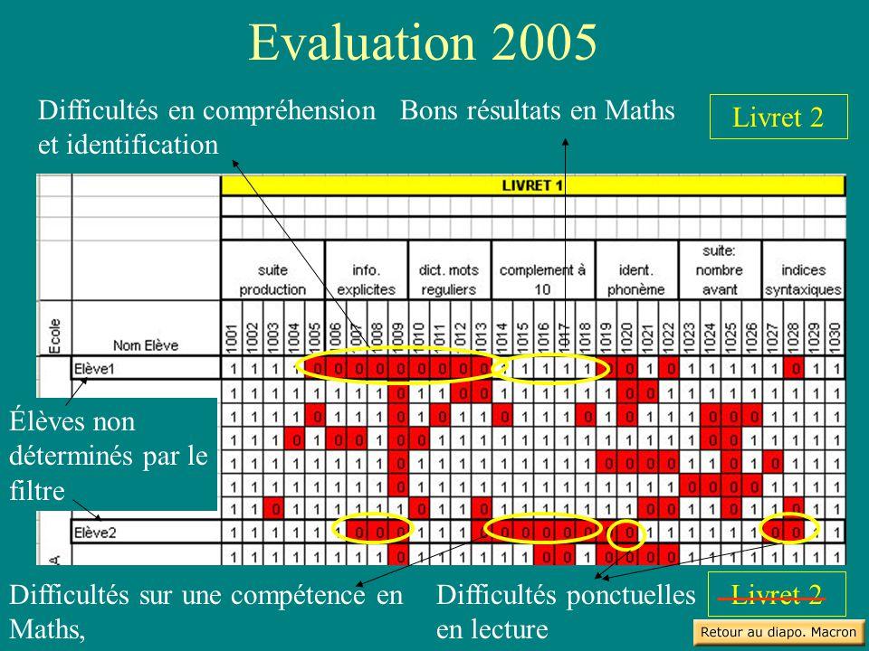 Evaluation 2005 Élèves non déterminés par le filtre Bons résultats en MathsDifficultés en compréhension et identification Livret 2 Difficultés sur une