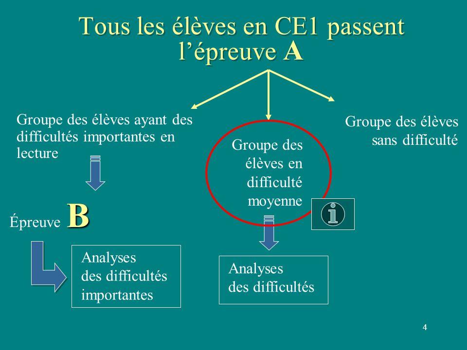 4 Tous les élèves en CE1 passent l'épreuve A Groupe des élèves ayant des difficultés importantes en lecture Groupe des élèves sans difficulté B Épreuv