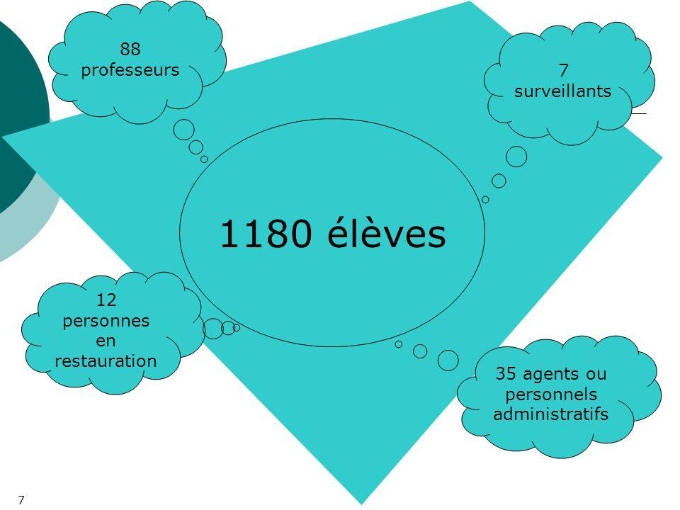 7 1180 élèves 88 professeurs 35 agents ou personnels administratifs 12 personnes en restauration 7 surveillants