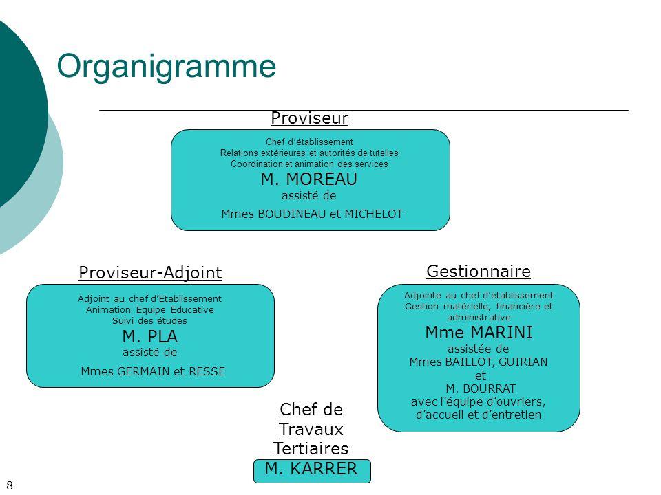 9 Organigramme Vie Scolaire Conseillers Principaux d'Education Mme DOUARD et M.