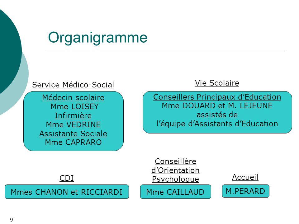 9 Organigramme Vie Scolaire Conseillers Principaux d'Education Mme DOUARD et M. LEJEUNE assistés de l'équipe d'Assistants d'Education CDI Mmes CHANON