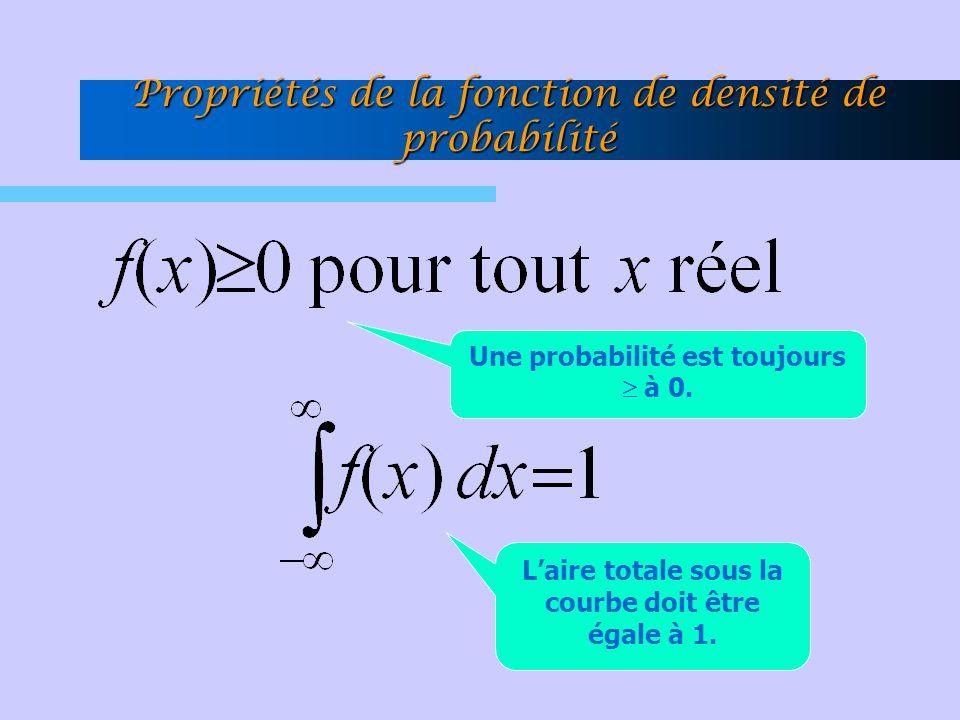 Propriétés de la fonction de densité de probabilité L'aire totale sous la courbe doit être égale à 1. Une probabilité est toujours  à 0.