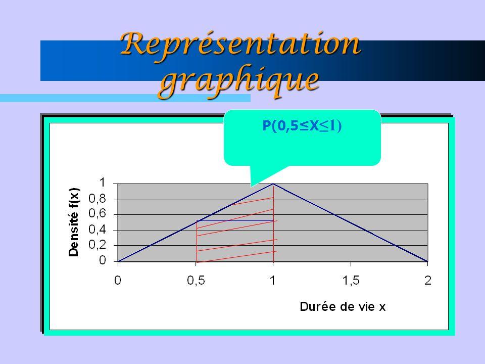 Représentation graphique P(0,5≤X ≤1)