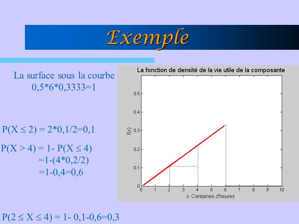 Exemple La surface sous la courbe 0,5*6*0,3333=1 P(X  2) = 2*0,1/2=0,1 P(X > 4) = 1- P(X  4) =1-(4*0,2/2) =1-0,4=0,6 P(2  X  4) = 1- 0,1-0,6=0,3