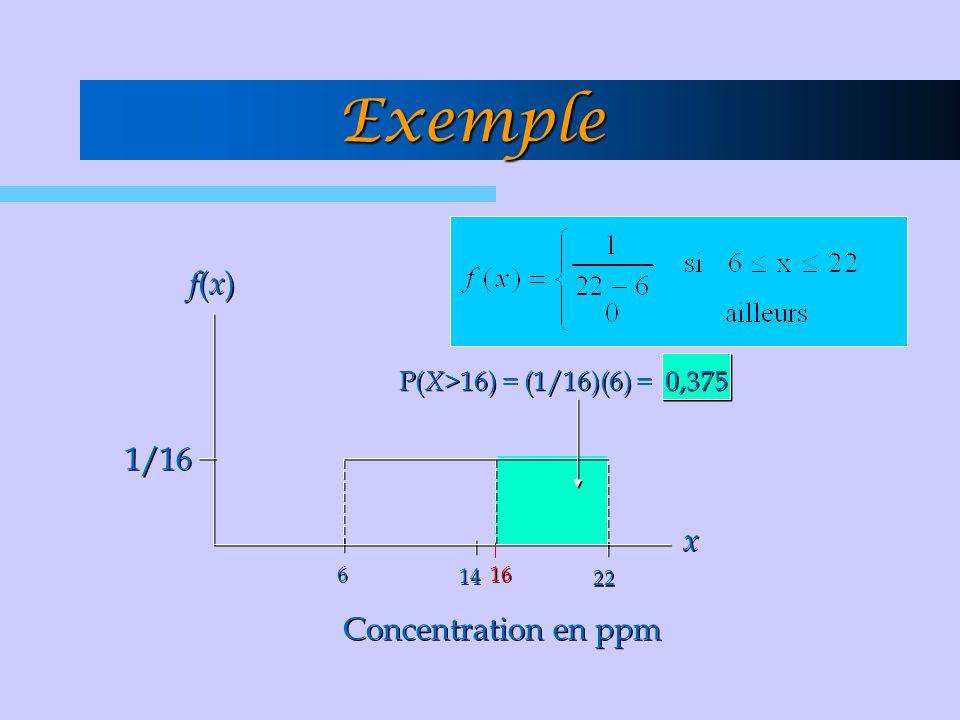 Exemple f(x)f(x) f(x)f(x) x x 6 6 14 22 16 1/16 Concentration en ppm P( X> 16) = (1/16)(6) = 0,375