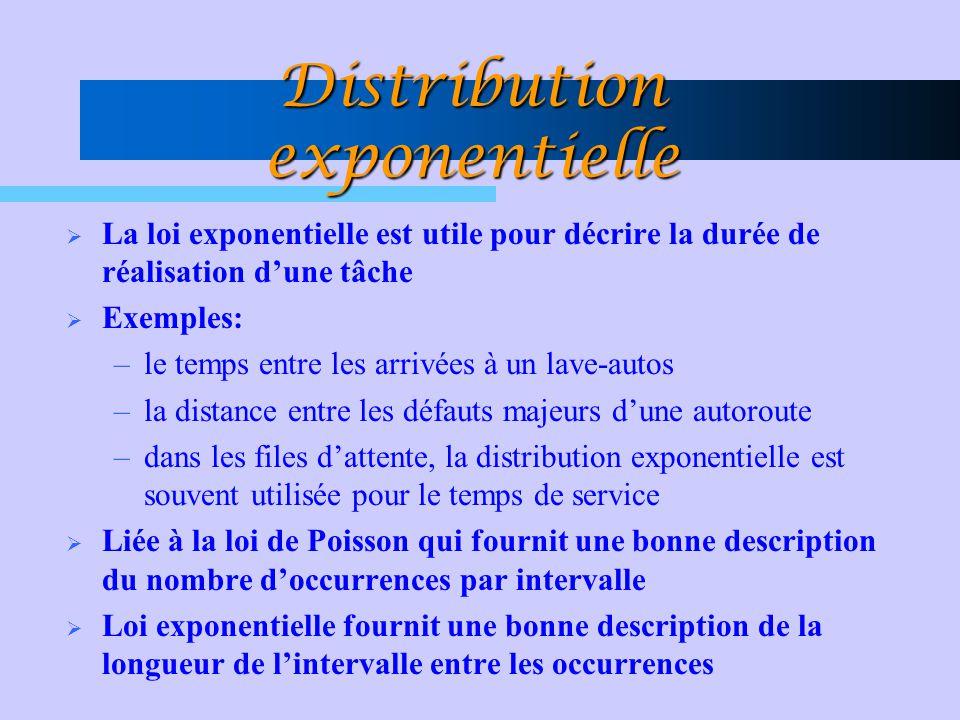 Distribution exponentielle  La loi exponentielle est utile pour décrire la durée de réalisation d'une tâche  Exemples: –le temps entre les arrivées à un lave-autos –la distance entre les défauts majeurs d'une autoroute –dans les files d'attente, la distribution exponentielle est souvent utilisée pour le temps de service  Liée à la loi de Poisson qui fournit une bonne description du nombre d'occurrences par intervalle  Loi exponentielle fournit une bonne description de la longueur de l'intervalle entre les occurrences