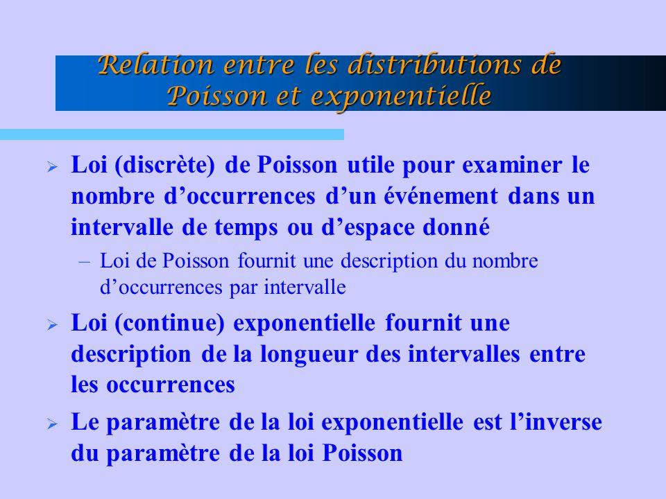 Relation entre les distributions de Poisson et exponentielle  Loi (discrète) de Poisson utile pour examiner le nombre d'occurrences d'un événement dans un intervalle de temps ou d'espace donné –Loi de Poisson fournit une description du nombre d'occurrences par intervalle  Loi (continue) exponentielle fournit une description de la longueur des intervalles entre les occurrences  Le paramètre de la loi exponentielle est l'inverse du paramètre de la loi Poisson