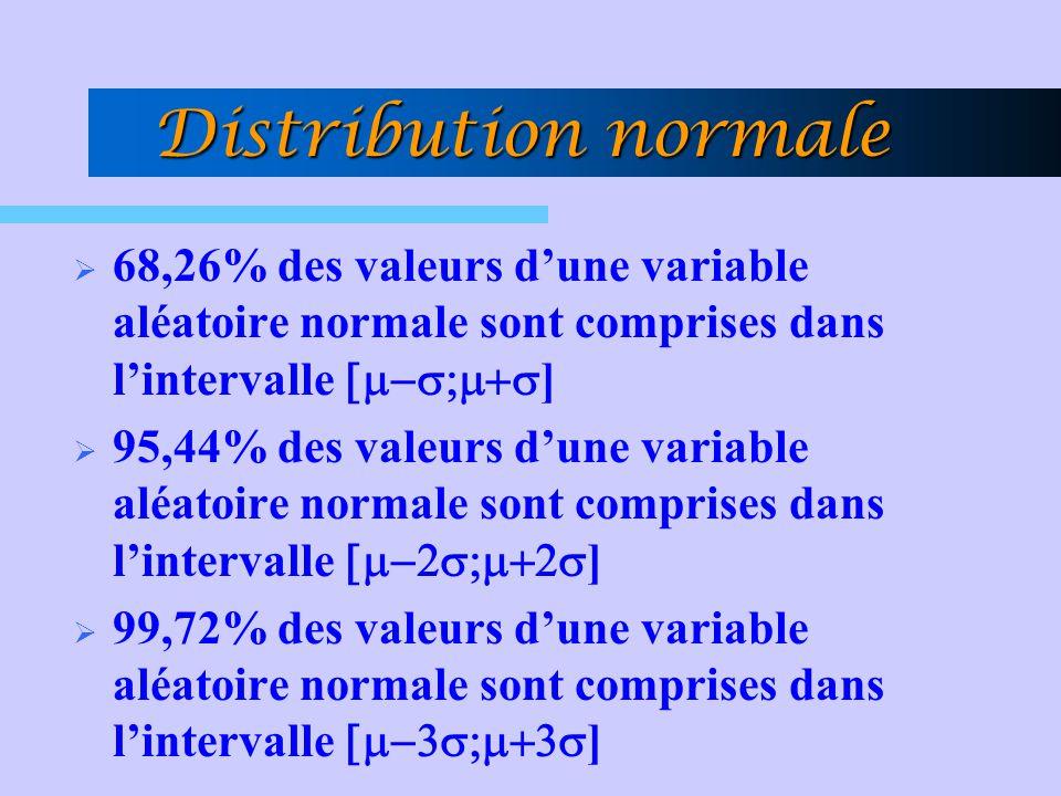 Distribution normale  68,26% des valeurs d'une variable aléatoire normale sont comprises dans l'intervalle  ]  95,44% des valeurs d'une variable aléatoire normale sont comprises dans l'intervalle  ]  99,72% des valeurs d'une variable aléatoire normale sont comprises dans l'intervalle  ]