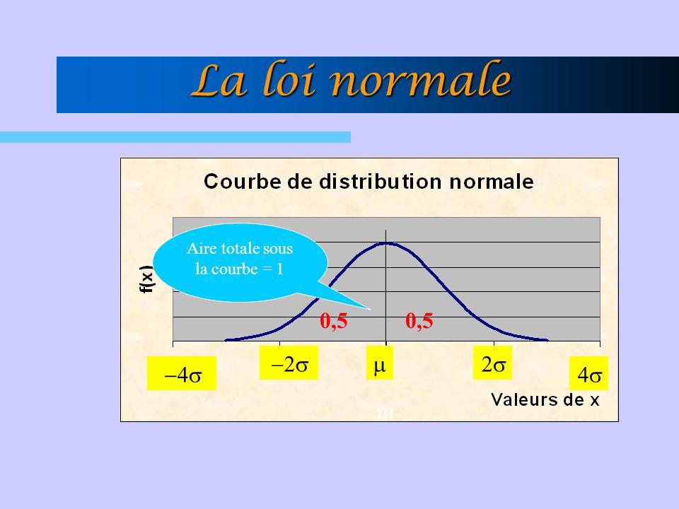 La loi normale 0,5 Aire totale sous la courbe = 1 m   