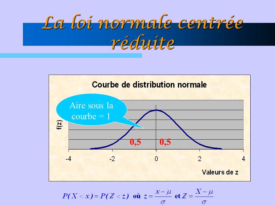 0,5 Aire sous la courbe = 1 La loi normale centrée réduite