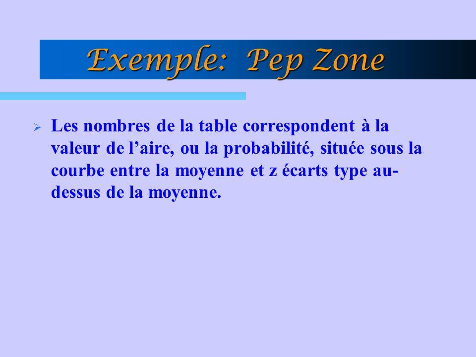 Exemple: Pep Zone  Les nombres de la table correspondent à la valeur de l'aire, ou la probabilité, située sous la courbe entre la moyenne et z écarts type au- dessus de la moyenne.