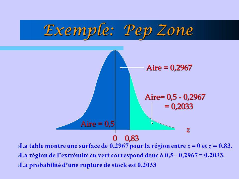 Exemple: Pep Zone 0 0,83 Aire = 0,2967 Aire = 0,5 Aire= 0,5 - 0,2967 = 0,2033 = 0,2033 z  La table montre une surface de 0,2967 pour la région entre