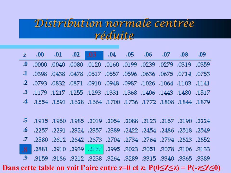 Distribution normale centrée réduite.8.03 Dans cette table on voit l'aire entre z=0 et z: P(0≤Z≤z) = P(-z≤Z≤0)