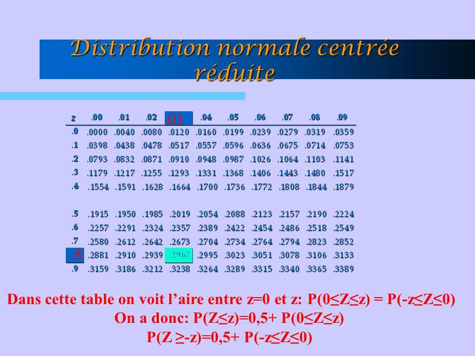 Distribution normale centrée réduite.8.03 Dans cette table on voit l'aire entre z=0 et z: P(0≤Z≤z) = P(-z≤Z≤0) On a donc: P(Z≤z)=0,5+ P(0≤Z≤z) P(Z ≥-z)=0,5+ P(-z≤Z≤0)