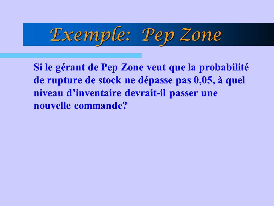 Si le gérant de Pep Zone veut que la probabilité de rupture de stock ne dépasse pas 0,05, à quel niveau d'inventaire devrait-il passer une nouvelle commande.