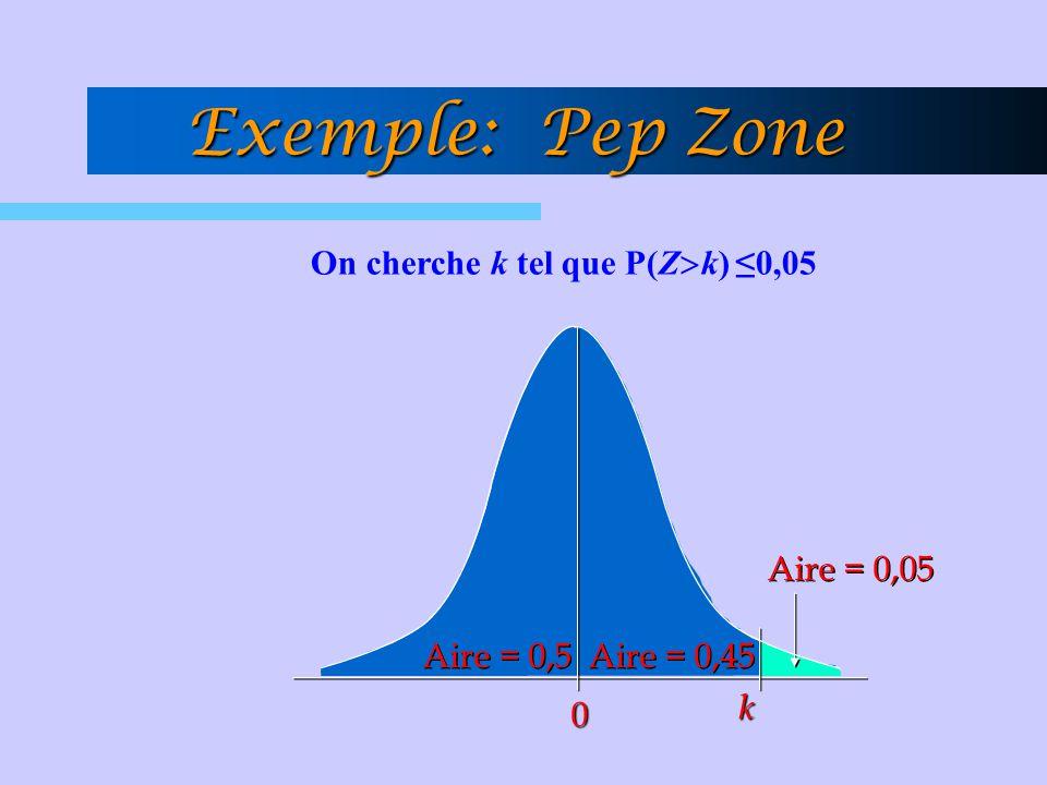 Aire = 0,05 Aire = 0,5 Aire = 0,45 0 k On cherche k tel que P(Z  k) ≤0,05