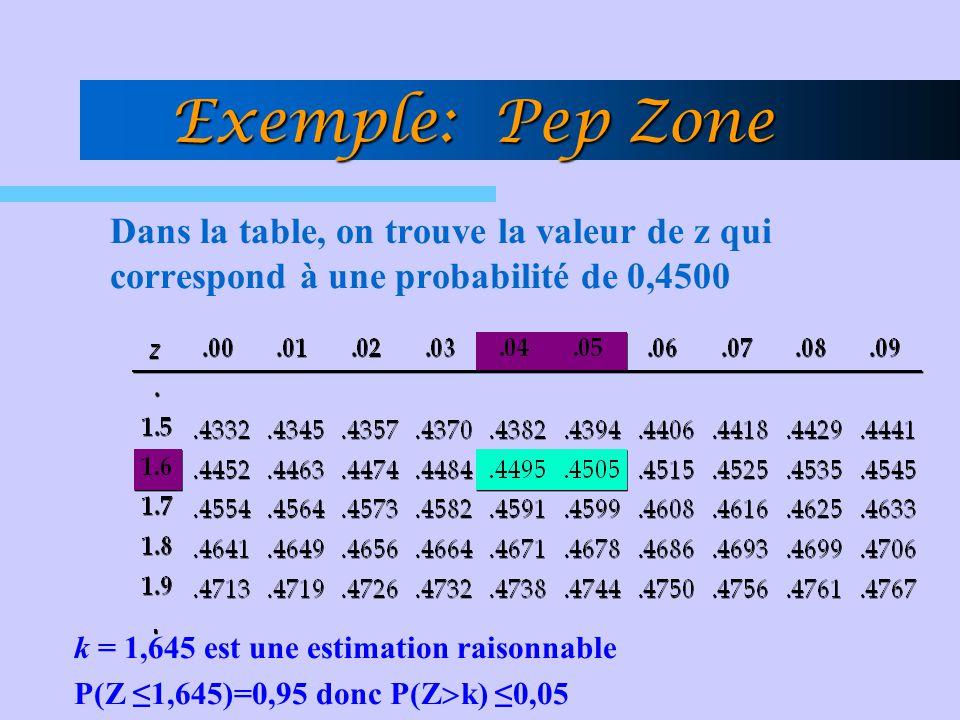 Dans la table, on trouve la valeur de z qui correspond à une probabilité de 0,4500 k = 1,645 est une estimation raisonnable P(Z ≤1,645)=0,95 donc P(Z  k) ≤0,05 Exemple: Pep Zone