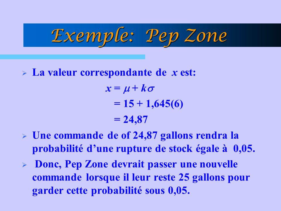  La valeur correspondante de x est: x =  + k   = 15 + 1,645(6) = 24,87  Une commande de of 24,87 gallons rendra la probabilité d'une rupture de