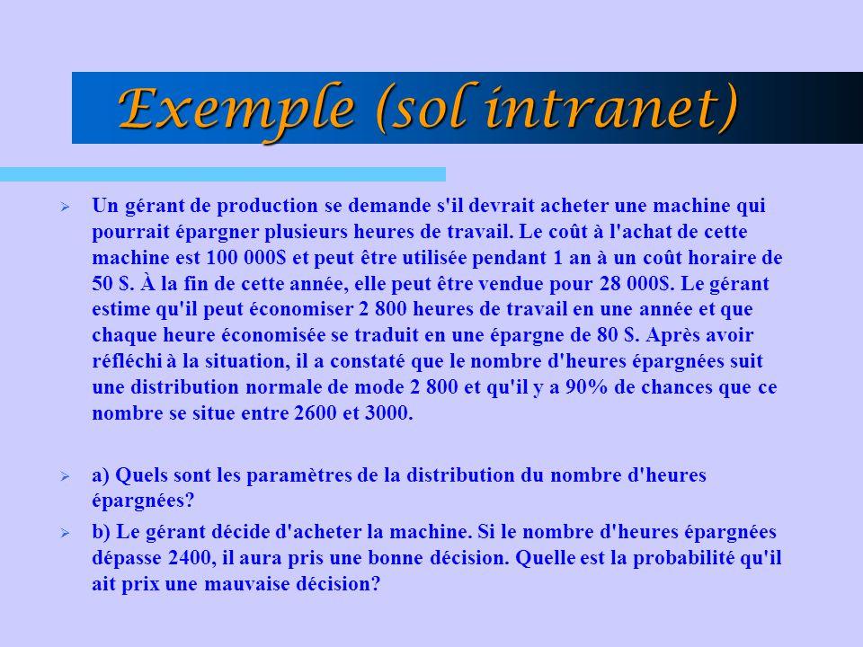 Exemple (sol intranet)  Un gérant de production se demande s il devrait acheter une machine qui pourrait épargner plusieurs heures de travail.
