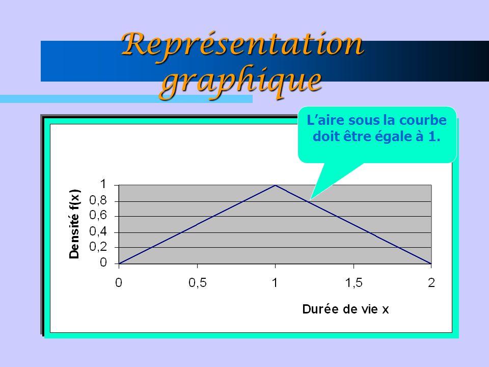Représentation graphique L'aire sous la courbe doit être égale à 1.