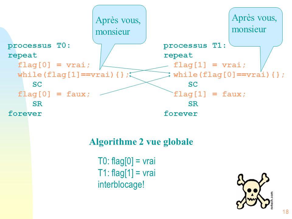 18 processus T0: repeat flag[0] = vrai; while(flag[1]==vrai){}; SC flag[0] = faux; SR forever processus T1: repeat flag[1] = vrai; while(flag[0]==vrai