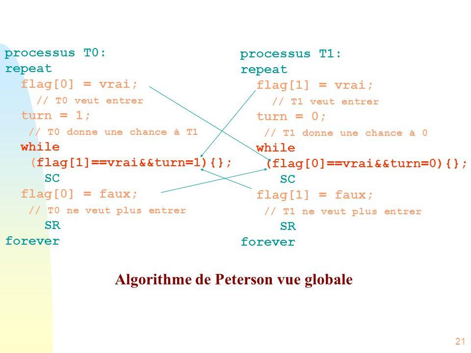 21 processus T0: repeat flag[0] = vrai; // T0 veut entrer turn = 1; // T0 donne une chance à T1 while (flag[1]==vrai&&turn=1){}; SC flag[0] = faux; //