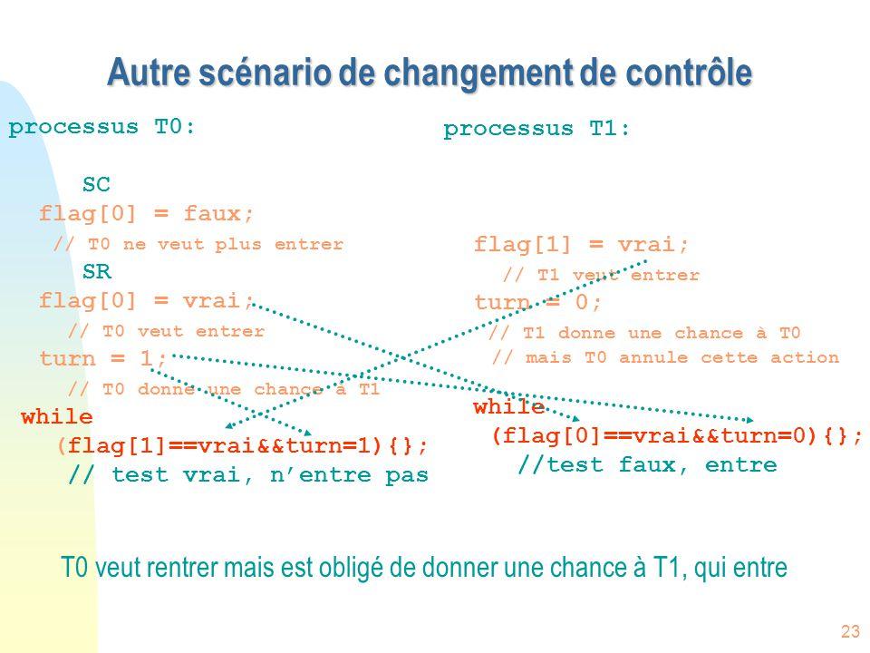 23 Autre scénario de changement de contrôle processus T0: SC flag[0] = faux; // T0 ne veut plus entrer SR flag[0] = vrai; // T0 veut entrer turn = 1;