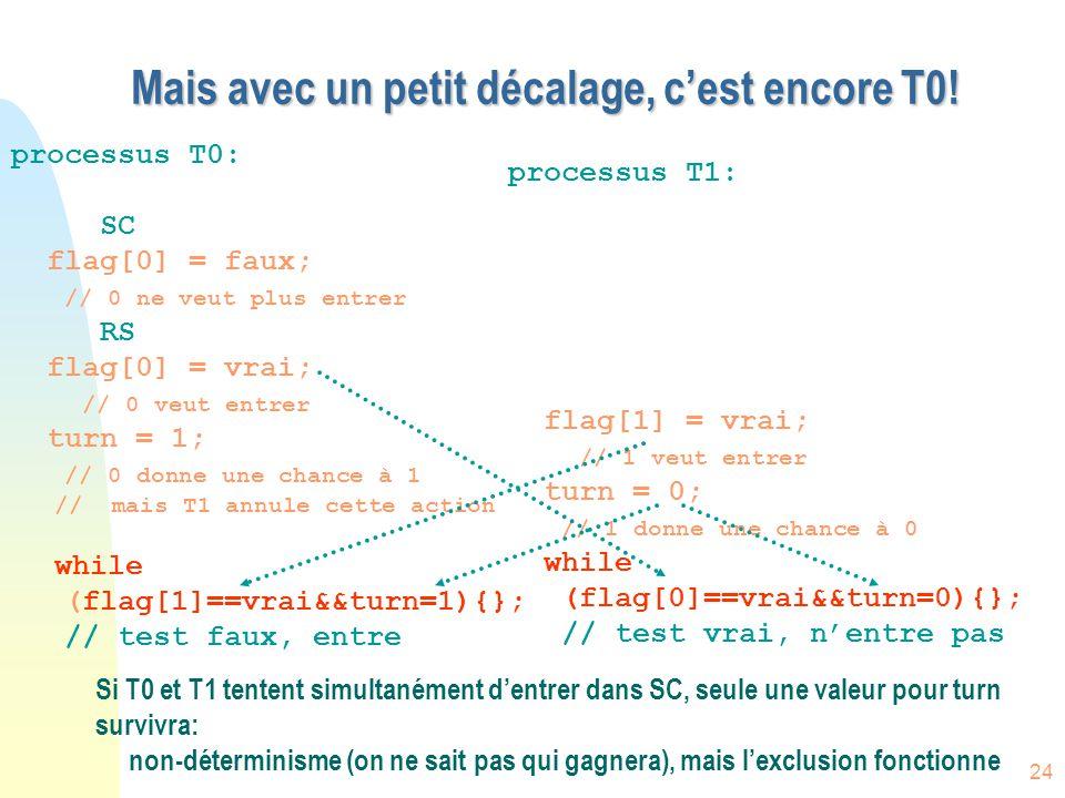 24 Mais avec un petit décalage, c'est encore T0! processus T0: SC flag[0] = faux; // 0 ne veut plus entrer RS flag[0] = vrai; // 0 veut entrer turn =