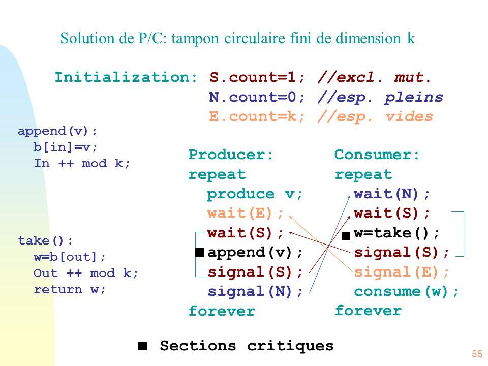 55 Solution de P/C: tampon circulaire fini de dimension k Initialization: S.count=1; //excl. mut. N.count=0; //esp. pleins E.count=k; //esp. vides Pro
